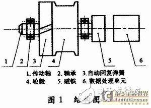 基于磁敏角度技术的拉线式位移传感器应用系统设计与实现