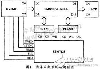 基于DSP和CMOS图像传感器的实时图像采集系统的实现方案