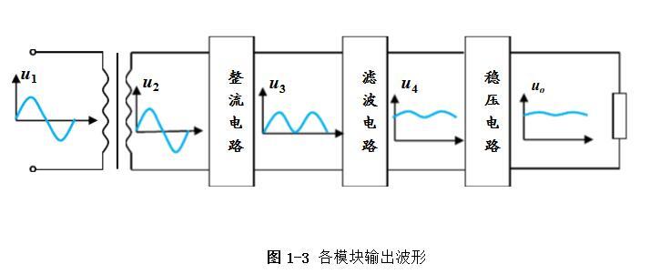 线性直流稳压电源电路设计方案详解