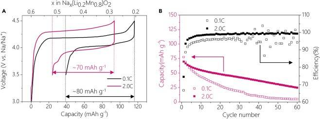 钠离子电池正极可逆氧变价机理