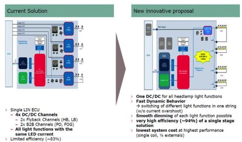 基于英飞凌TLD5190QV LED驱动器的汽车智能照明解决方案