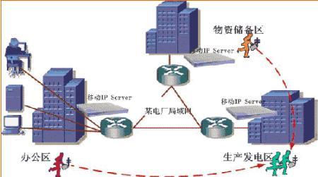 基于IP技术的电力系统远动技术研究