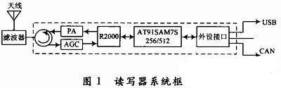 基于Intel R2000的UHF RFID读写器的设计