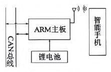 基于ARM和智能手机的蓝牙CAN分析仪解析