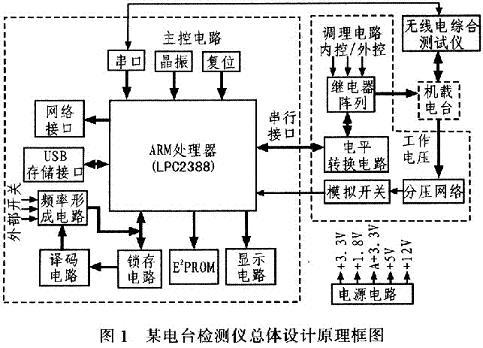 基于ARM的某机载电台检测控制器设计
