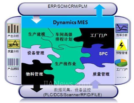 离散制造MES解决方案