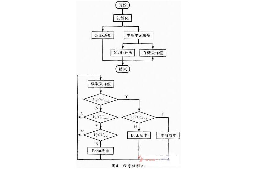 基于FPGA的超级电容均压及充放电设计