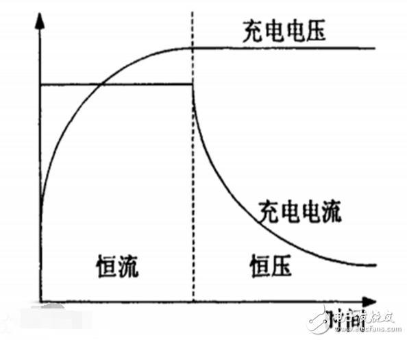 恒流充电和恒压充电电路怎样区别