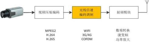 基于SOCFPGA的图传系统