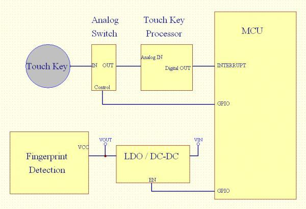 指纹识别在嵌入式IoT系统中的实现和设计要点
