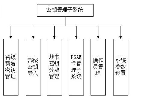 密钥管理系统架构图