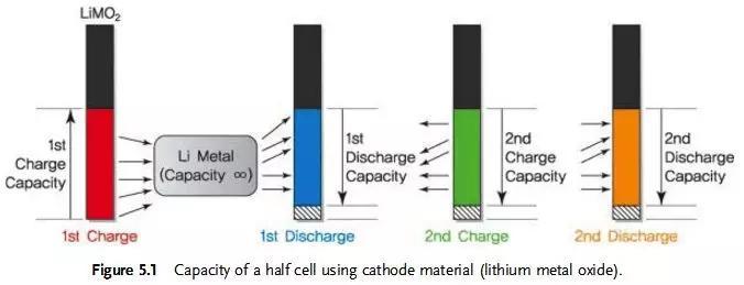 锂离子电池容量、电压及N/P设计