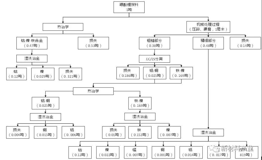 国际锂离子电池回收技术路线及企业概况