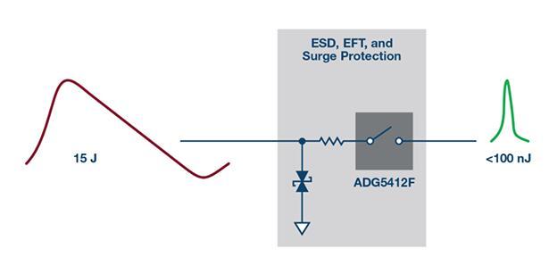 解决模拟输入IEC系统保护问题