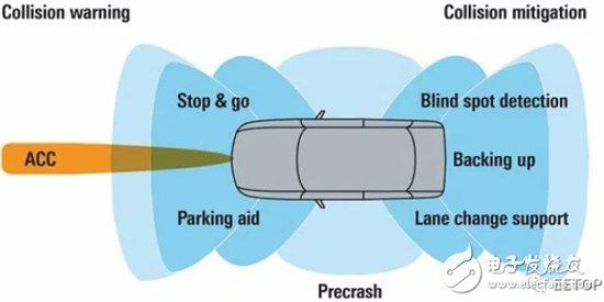 从射频角度来看车用雷达若干设计方案