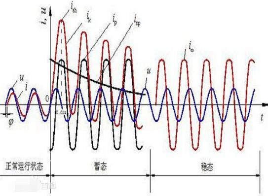 一文看懂电源的短路电流意义