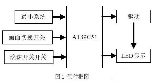 利用AT89C51单片机对发光二极管阵列进行控制