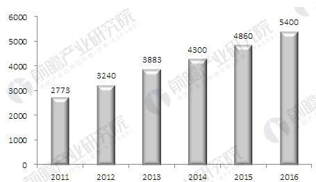 安防行业发展现状分析 市场规模急剧扩张