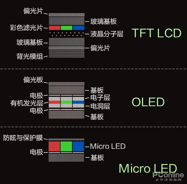 oled和led怎么區分-led顯示屏怎么改字-oled和led有圖片