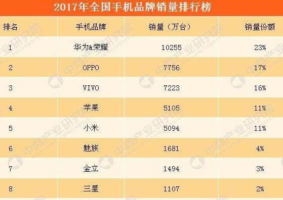 中国市场销量惨淡,三星被对手远远甩在背后