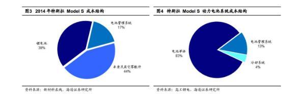 一图看懂特斯拉汽车电池供应产业链