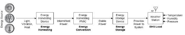 Cypress物联网无线传感器节点设计