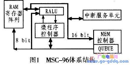 16位嵌入式微控制器(A8096)的设计与实现