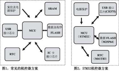 采用STM32这一高性能、低成本芯片的税控器方案