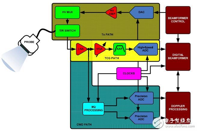 浅谈高效超声系统工作原理