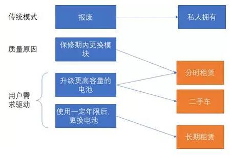 动力电池如何回收利用(2):日产和宝马模式