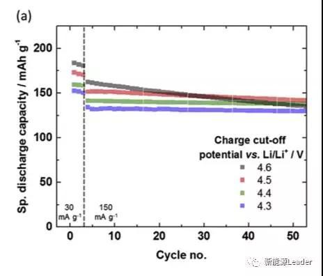 充电制度对NMC材料寿命的影响分析