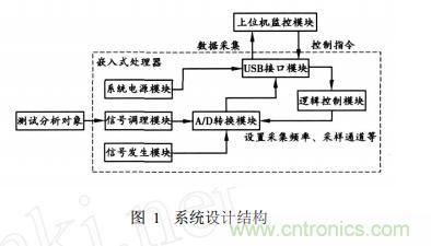 基于嵌入式系统 USB接口的虚拟示波器的开发与实现