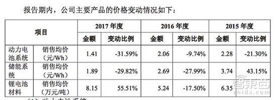 ▲宁德时代2015-2017年动力电池系统销售均价