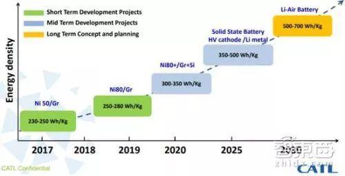 ▲宁德时代动力电池性能研发规划(注:图中能量密度为单体电芯而非系统)