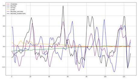 根据手机传感器数据识别用户运动模式