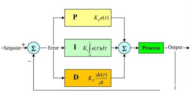 如何�O�TEC �囟拳h路 PID 控制�路?