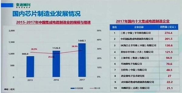 2017年国内十大集成电路设计企业:华为海思第一 紫光展锐第二!