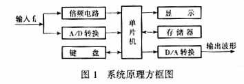 基于单片机控制的数字移相器设计方案