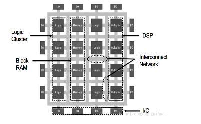 一文解析FPGA的片上资源使用情况(组合逻辑及时序逻辑)