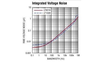 ADI推出采用面向低噪声的运放进行设计