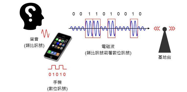 从基频、中频和射频零部件来解读手机芯片是什么样的
