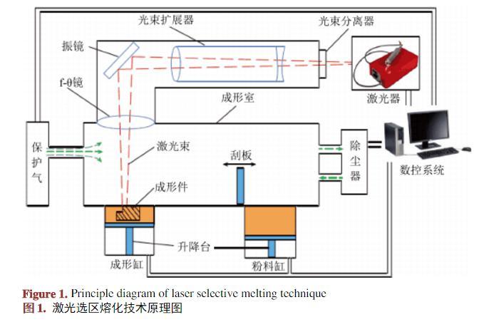 无损检测在增材制造技术中应用的研究进展
