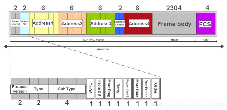 wifi探针是什么_wifi探针的工作原理详解