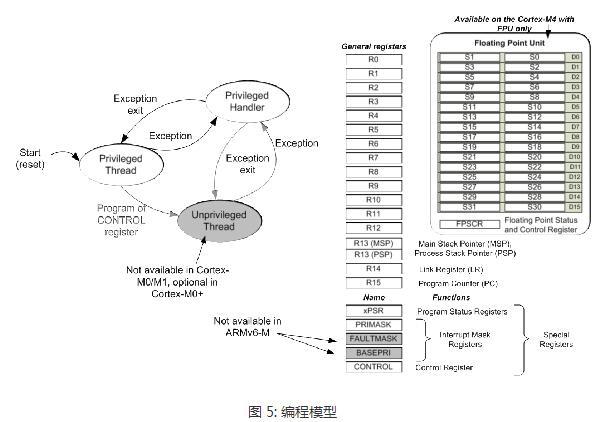 一文解析Cortex-M处理器架构特性