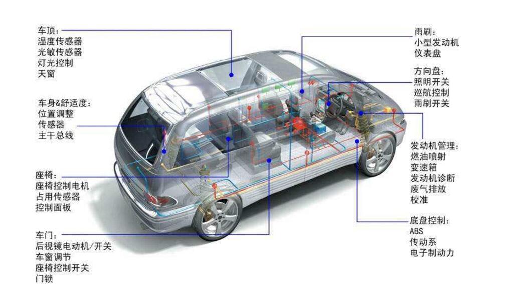 K-CAN:数据传输率约 100 kBit/s。可以进行单线运行。    PT-CAN:数据传输率约 500 kBit/s。不能进行单线运行。    F-CAN:数据传输率约 500 kBits/s。不能单线运行   主控单元   主控单元是主动式通信方,通信的主动权由它发出。主控制单元掌控总线,并控制通信。主控制单元能够在总线系统中向被动式总线用户 (副控制单元) 发送信息,并根据被动式用户的要求接收信息。   副控单元   副控制单元是一个被动式通信用户。副控制单元被要求接收和发送数据。
