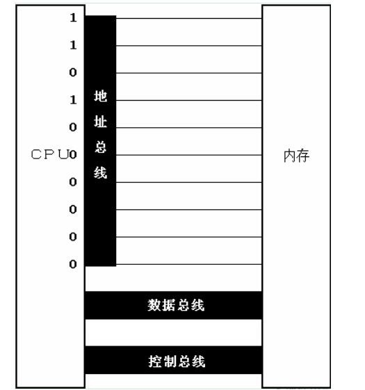 cpu认识的每个存储单元默认为1字节,因此可以定位的所有内存单元最大