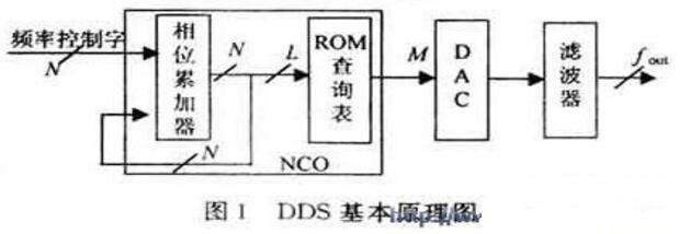 基于单片机的直接数字频率合成详解