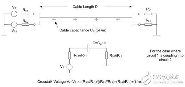 射频电缆、双绞线与串扰的详细讲解教程
