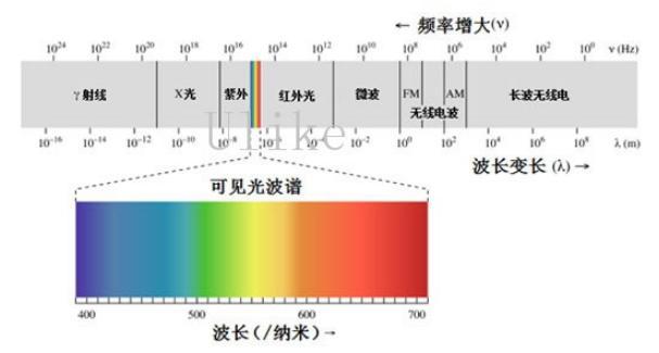 COMSOL-RF模块电磁波透射率计算问题的详细探讨