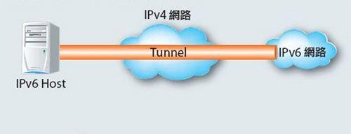 关于解决IPv4网络与IPv6网络的共存及互通问题